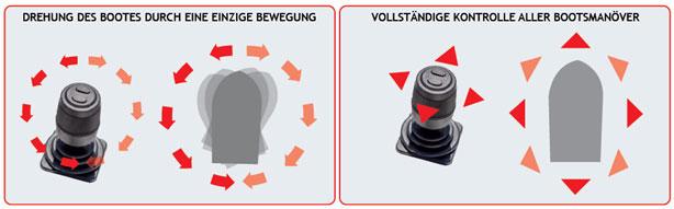 An- & Ablegemanöver mit einer Hand - Maschinen sowie Heck- & Bugstrahlruder mit dem Joystick steuern